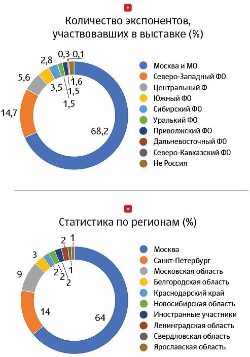 паркзоо статистика