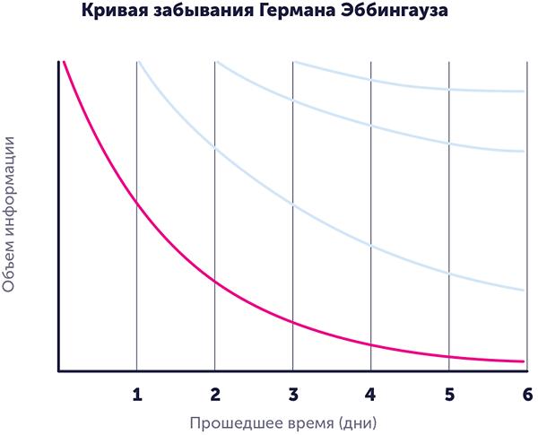 Кривая забывания, или кривая Эббингауза