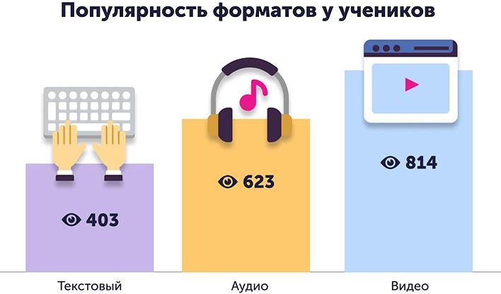 Популярность форматов у учеников на разных устройствах