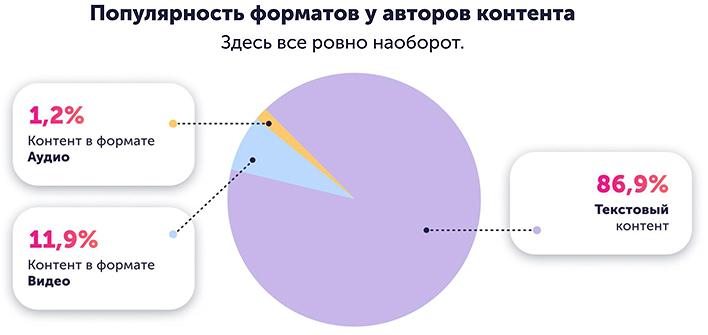 Популярность форматов у авторово контента