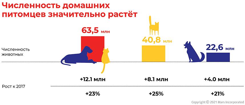 Статистика по количеству домашних питомцев
