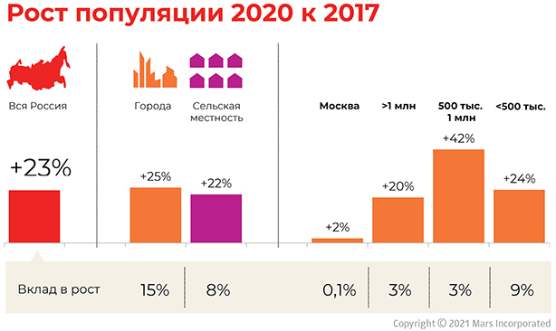 Статистика по росту домашних питомцев за три года