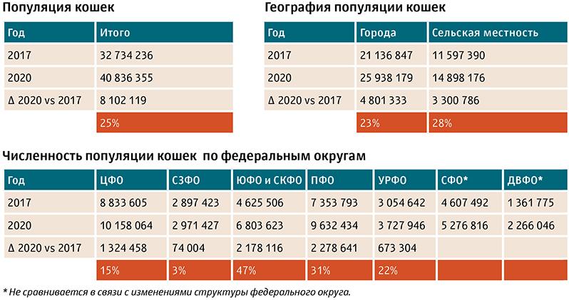Популяция кошек в России - цифры-данные