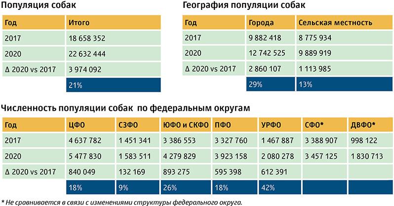 Популяция собак в России - цифры-данные