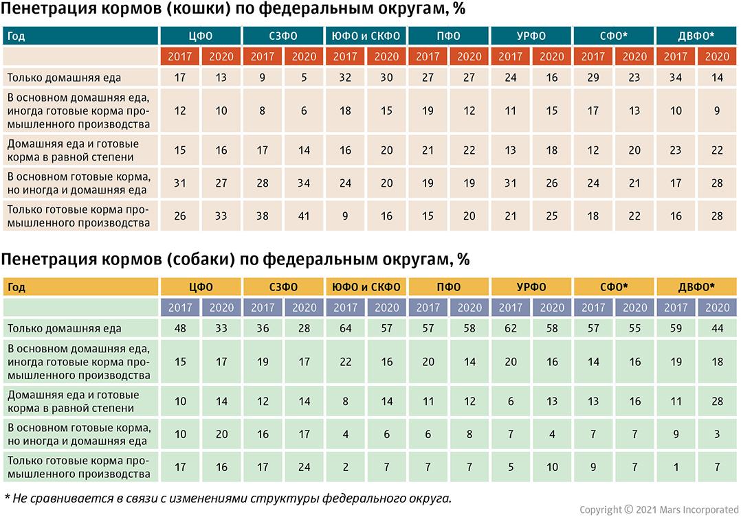 Распространение видов кормов для кошек и собак по областям России